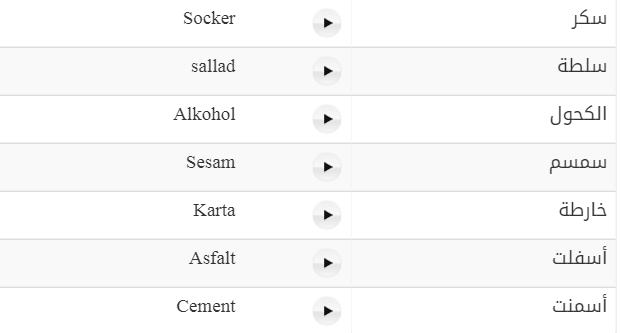 69 كلمة سويدية تشترك مع باللفظ مع كلمات عربية متداولة مع